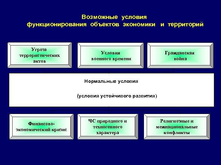 Возможные условия функционирования объектов экономики и территорий Угроза террористических актов Условия военного времени Гражданская