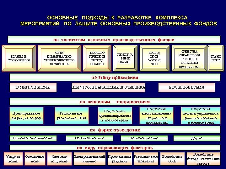 ОСНОВНЫЕ ПОДХОДЫ К РАЗРАБОТКЕ КОМПЛЕКСА МЕРОПРИЯТИЙ ПО ЗАЩИТЕ ОСНОВНЫХ ПРОИЗВОДСТВЕННЫХ ФОНДОВ по элементам основных