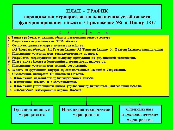 ПЛАН - ГРАФИК наращивания мероприятий по повышению устойчивости функционирования объекта / Приложение № 8