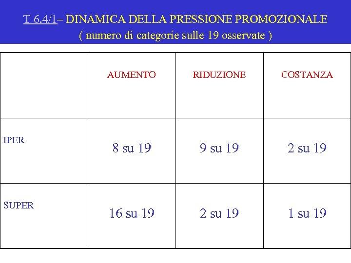 T 6. 4/1– DINAMICA DELLA PRESSIONE PROMOZIONALE ( numero di categorie sulle 19 osservate