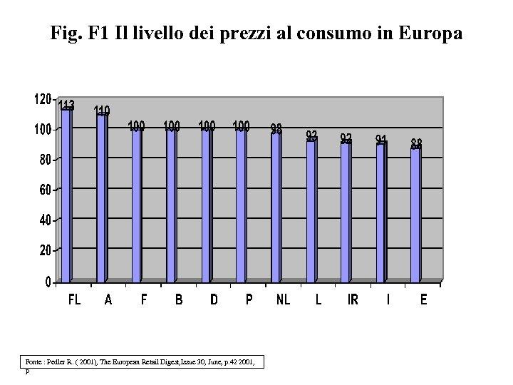 Fig. F 1 Il livello dei prezzi al consumo in Europa Fonte : Pedler