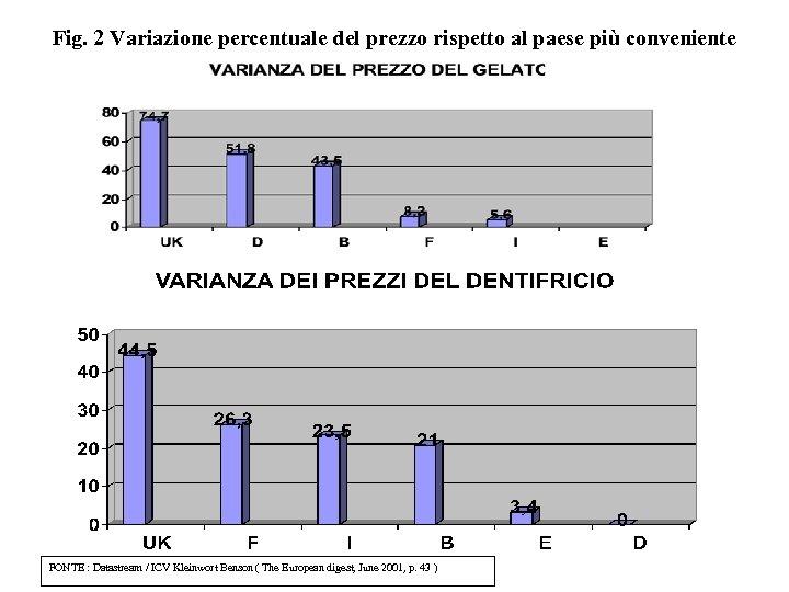 Fig. 2 Variazione percentuale del prezzo rispetto al paese più conveniente FONTE : Datastream