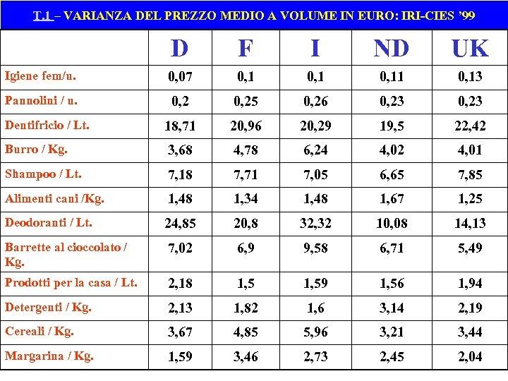 T. 1 – VARIANZA DEL PREZZO MEDIO A VOLUME IN EURO: IRI-CIES ' 99
