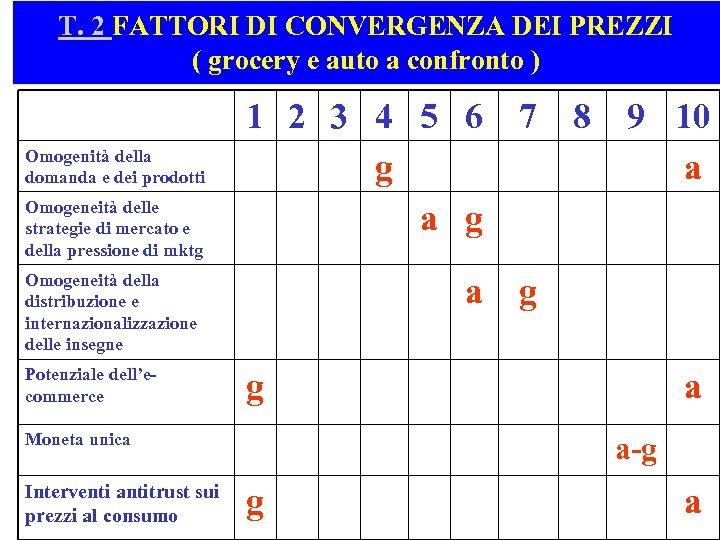 T. 2 FATTORI DI CONVERGENZA DEI PREZZI ( grocery e auto a confronto )