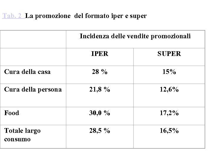 Tab. 2 La promozione del formato iper e super Incidenza delle vendite promozionali IPER