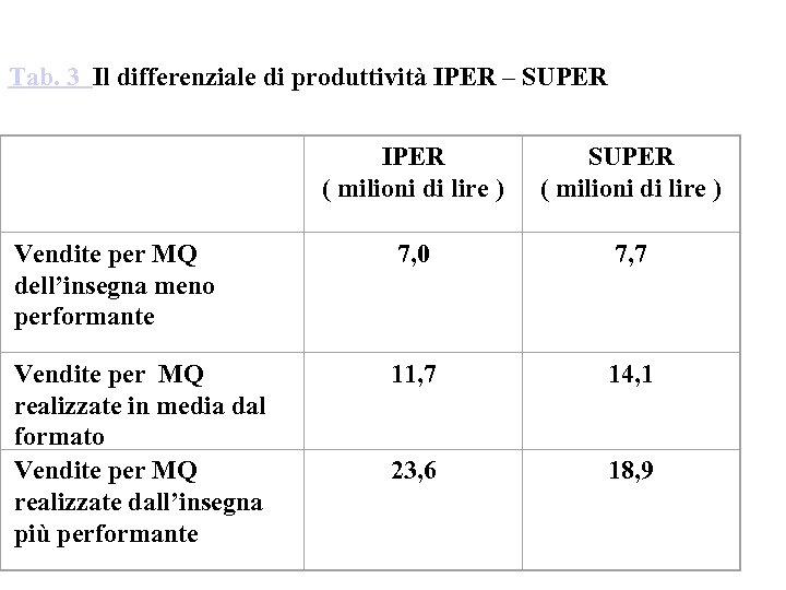 Tab. 3 Il differenziale di produttività IPER – SUPER IPER ( milioni di lire