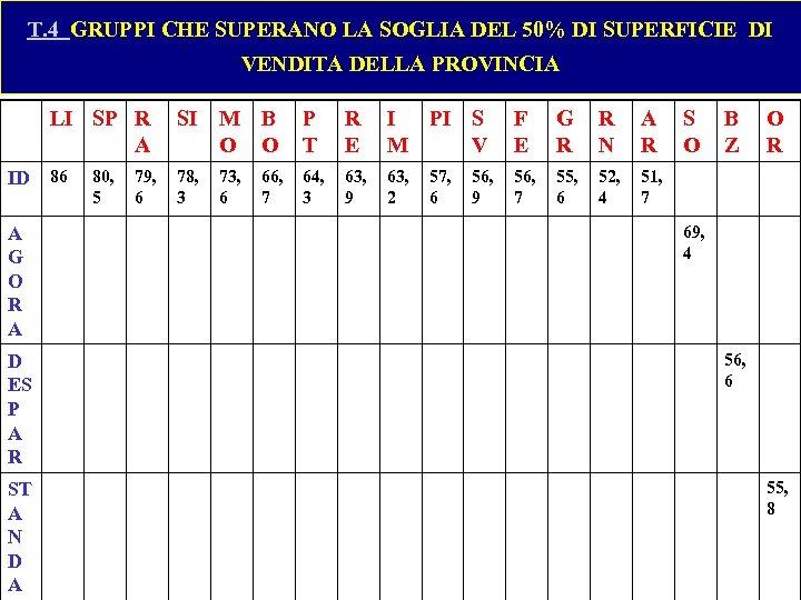 T. 4 GRUPPI CHE SUPERANO LA SOGLIA DEL 50% DI SUPERFICIE DI VENDITA DELLA