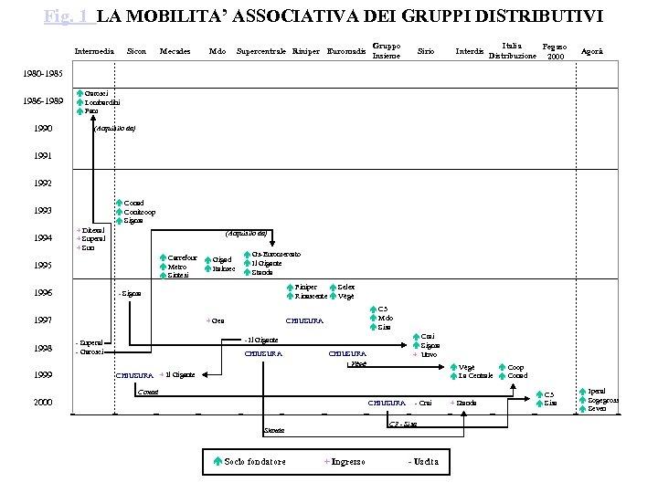 Fig. 1 LA MOBILITA' ASSOCIATIVA DEI GRUPPI DISTRIBUTIVI Intermedia Sicon Mecades Mdo Supercentrale Riniper