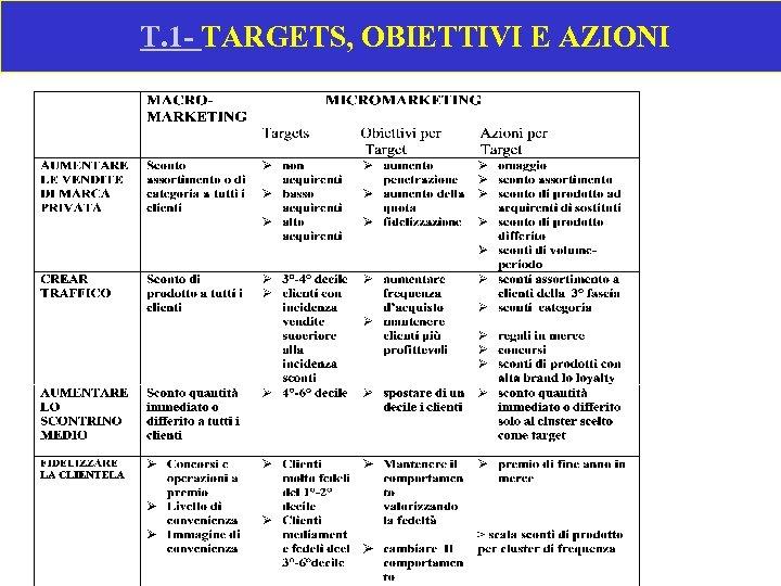 T. 1 - TARGETS, OBIETTIVI E AZIONI