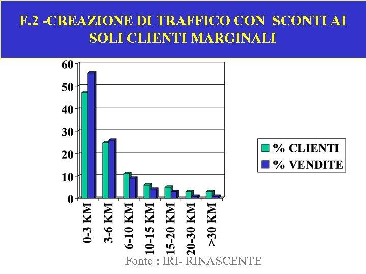 F. 2 -CREAZIONE DI TRAFFICO CON SCONTI AI SOLI CLIENTI MARGINALI Fonte : IRI-