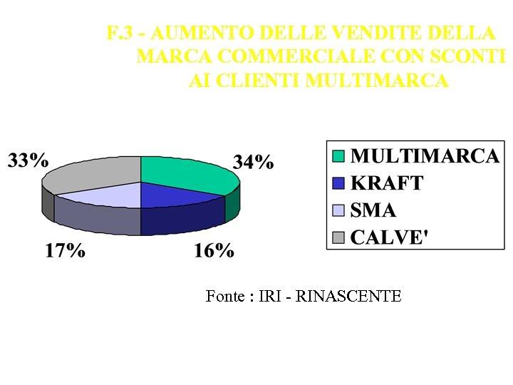 F. 3 - AUMENTO DELLE VENDITE DELLA MARCA COMMERCIALE CON SCONTI AI CLIENTI MULTIMARCA