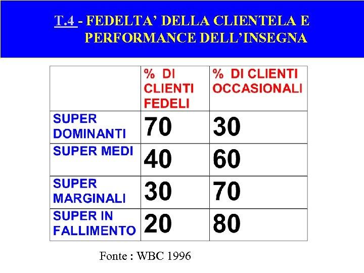 T. 4 - FEDELTA' DELLA CLIENTELA E PERFORMANCE DELL'INSEGNA Fonte : WBC 1996