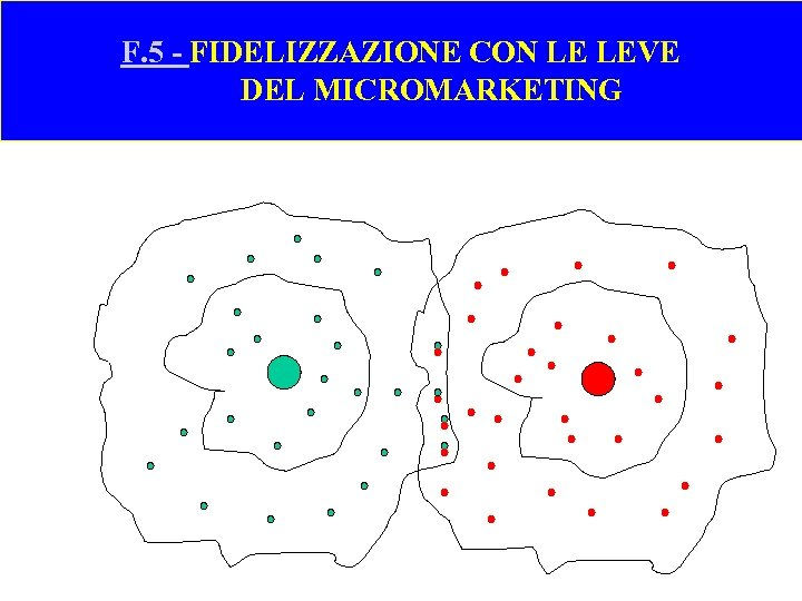 F. 5 - FIDELIZZAZIONE CON LE LEVE DEL MICROMARKETING