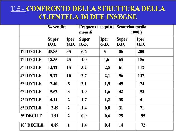 T. 5 - CONFRONTO DELLA STRUTTURA DELLA CLIENTELA DI DUE INSEGNE