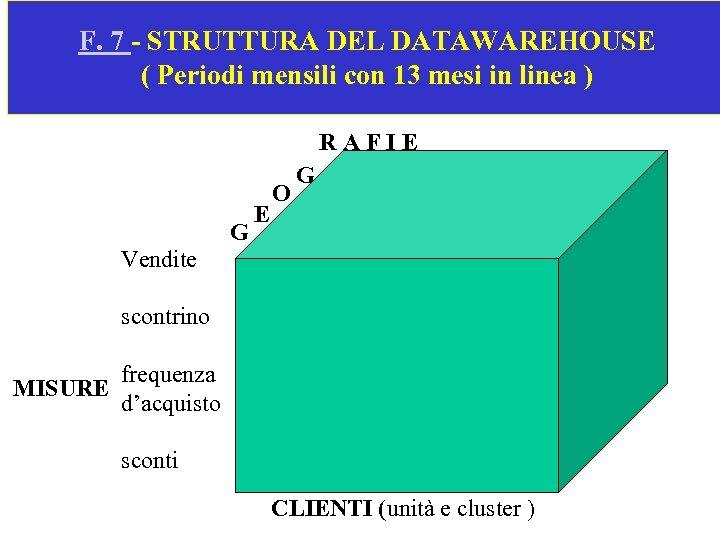 F. 7 - STRUTTURA DEL DATAWAREHOUSE ( Periodi mensili con 13 mesi in linea