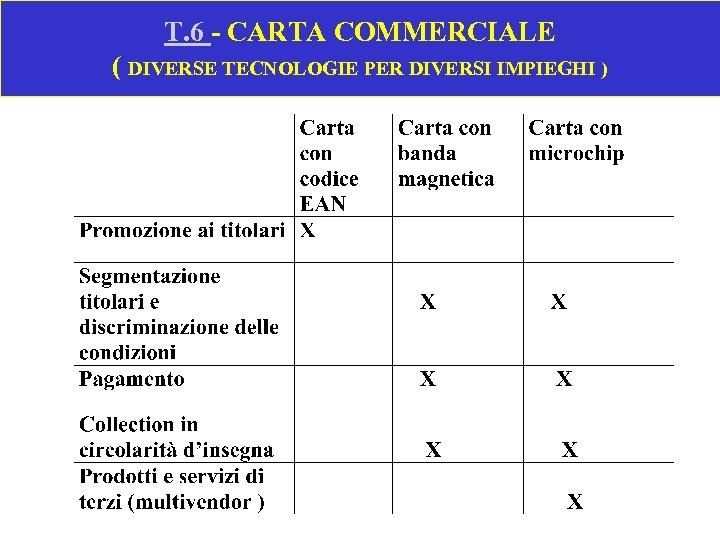 T. 6 - CARTA COMMERCIALE ( DIVERSE TECNOLOGIE PER DIVERSI IMPIEGHI )