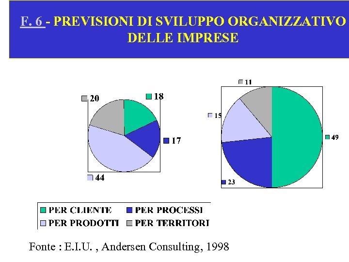F. 6 - PREVISIONI DI SVILUPPO ORGANIZZATIVO DELLE IMPRESE Fonte : E. I. U.