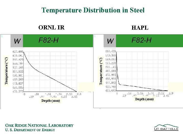 Temperature Distribution in Steel ORNL IR F 82 -H W F 82 -H Temperature