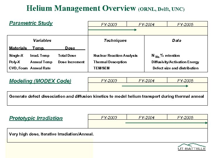 Helium Management Overview (ORNL, Delft, UNC) Parametric Study FY-2003 Variables Materials FY-2004 Techniques Temp.