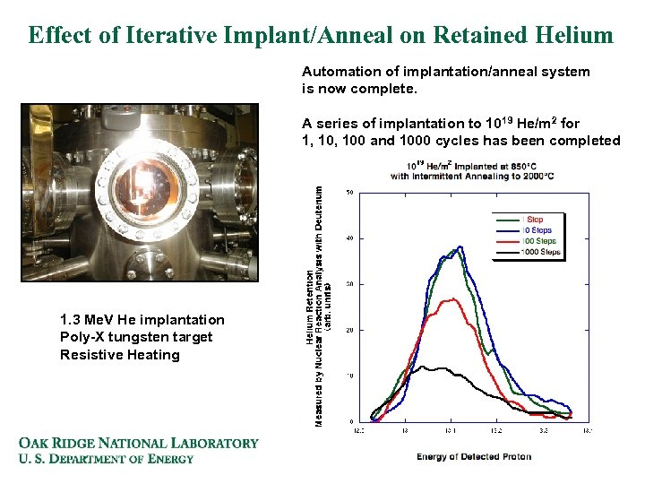 Effect of Iterative Implant/Anneal on Retained Helium Automation of implantation/anneal system is now complete.