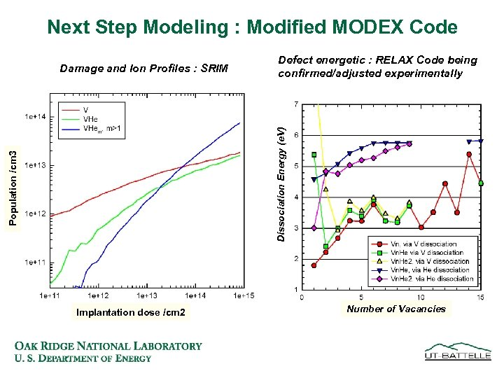 Next Step Modeling : Modified MODEX Code Defect energetic : RELAX Code being confirmed/adjusted