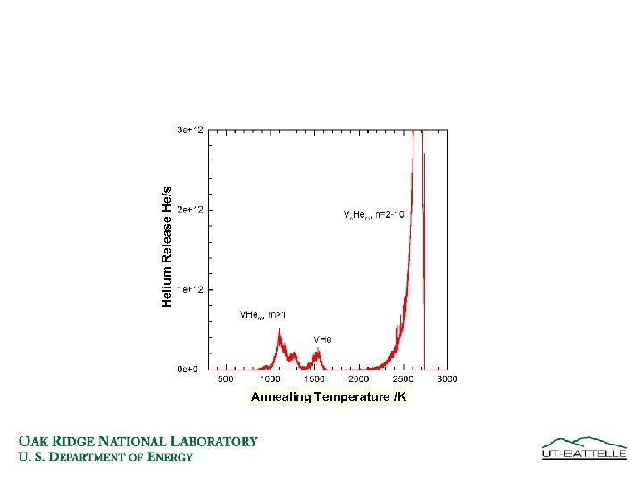 Helium Release He/s Annealing Temperature /K