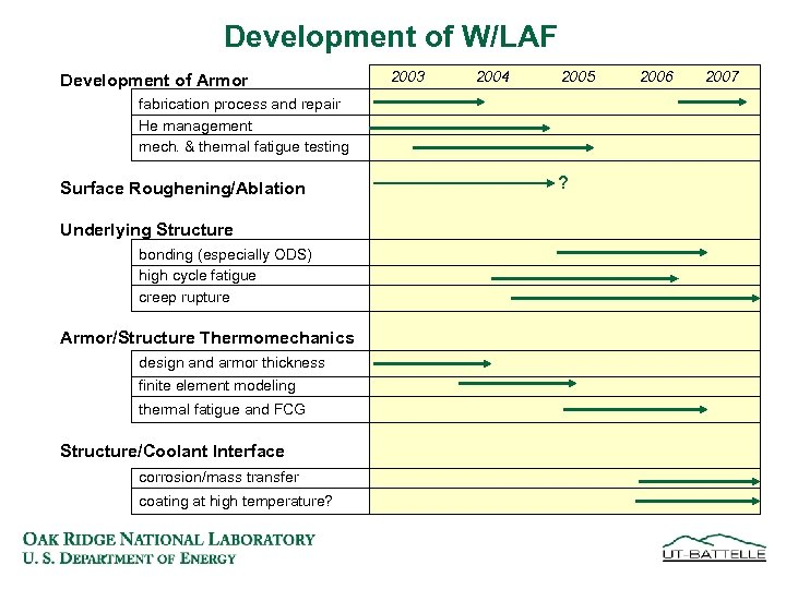 Development of W/LAF Development of Armor 2003 2004 2005 fabrication process and repair He