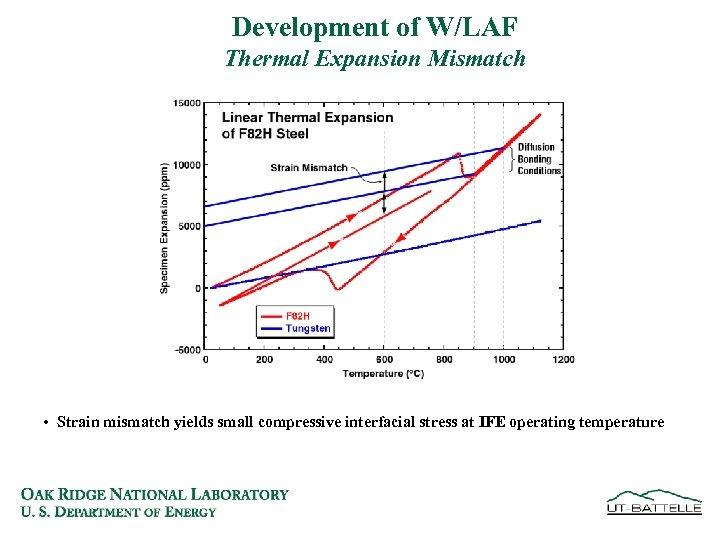 Development of W/LAF Thermal Expansion Mismatch • Strain mismatch yields small compressive interfacial stress