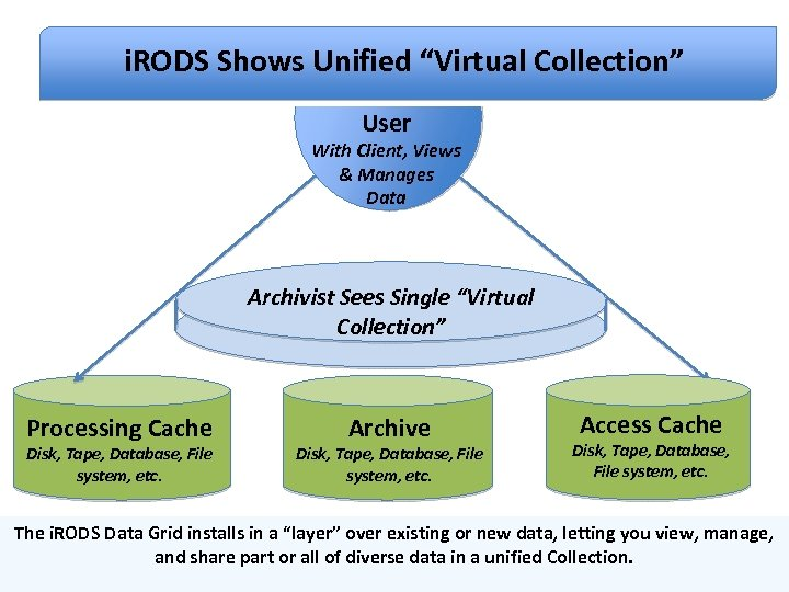 """Overview of i. RODS Architecture i. RODS Shows Unified """"Virtual Collection"""" User With Client,"""