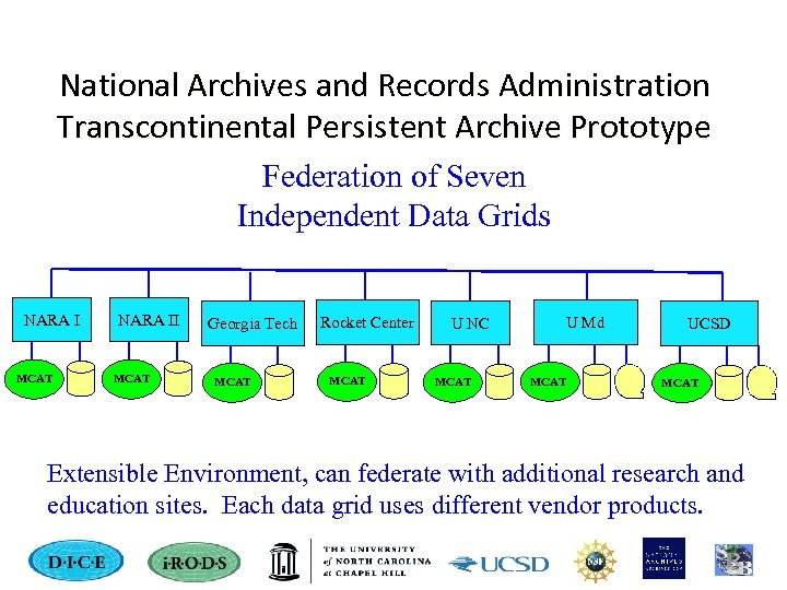 National Archives and Records Administration Transcontinental Persistent Archive Prototype Federation of Seven Independent Data