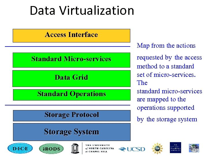 Data Virtualization Access Interface Map from the actions Standard Micro-services Data Grid Standard Operations