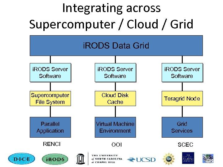 Integrating across Supercomputer / Cloud / Grid i. RODS Data Grid i. RODS Server