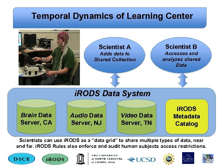 Temporal Dynamics of Learning Center Scientist A Scientist B Adds data to Shared Collection