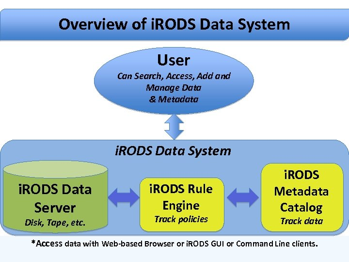 Overview of i. RODS Data System Overview of i. RODS Architecture User Can Search,