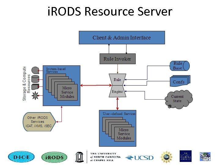 i. RODS Resource Server