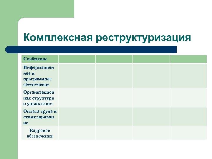 Комплексная реструктуризация Снабжение Информацион ное и программное обеспечение Организацион ная структура и управление Оплата