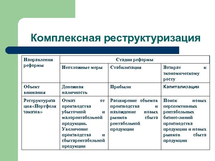 Комплексная реструктуризация Направления реформы Стадии реформы Неотложные меры Стабилизация Возврат к экономическому росту Объект
