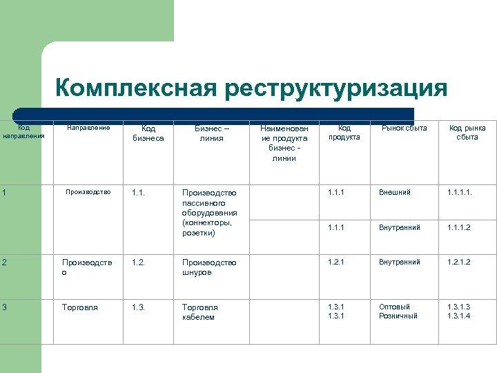 Комплексная реструктуризация Код направления Направление Код бизнеса 1 Производство 1. 1. Наименован ие продукта