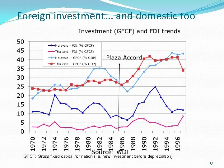 Foreign investment. . . and domestic too GFCF: Gross fixed capital formation (i. e.