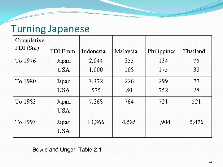 Turning Japanese Cumulative FDI ($m) FDI From Indonesia Malaysia Philippines Thailand To 1976 Japan