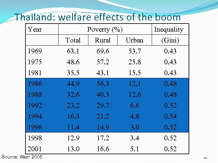 Thailand: welfare effects of the boom Year 1969 1975 Poverty (%) Total Rural Urban