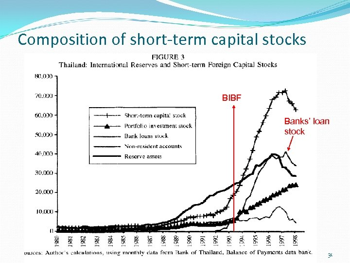 Composition of short-term capital stocks BIBF Banks' loan stock 31