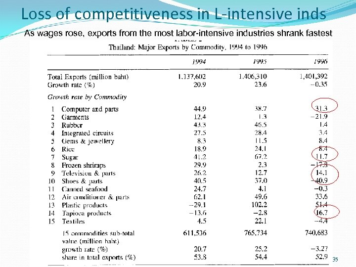 Loss of competitiveness in L-intensive inds As wages rose, exports from the most labor-intensive