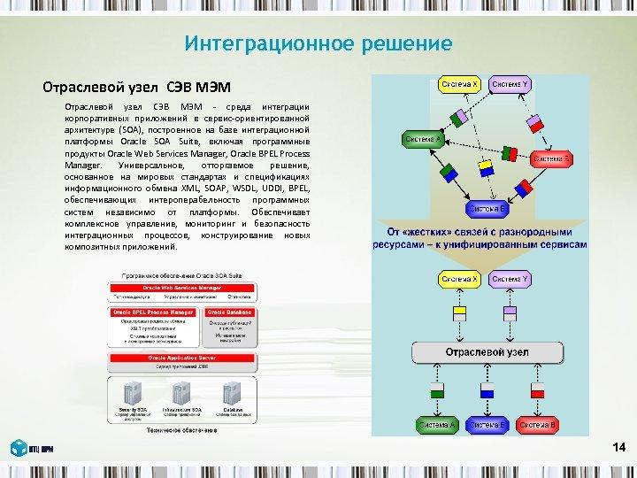 Интеграционное решение Отраслевой узел СЭВ МЭМ - среда интеграции корпоративных приложений в сервис-ориентированной архитектуре