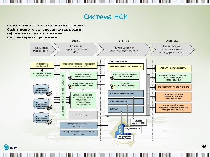 Система НСИ Система строится на базе технологических компонентов Oracle и является консолидирующей для разнородных