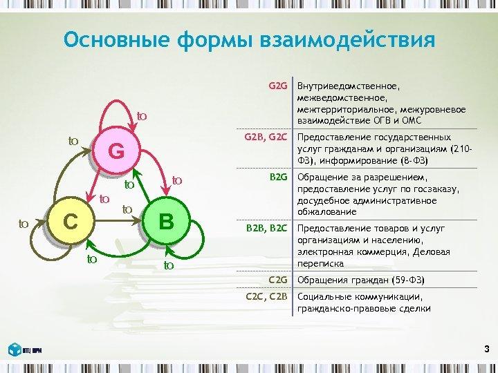 Основные формы взаимодействия G 2 G to to to G 2 B, G 2