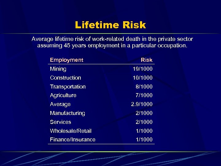 Lifetime Risk Average lifetime risk of work-related death in the private sector assuming 45