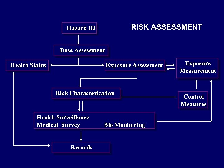 RISK ASSESSMENT Hazard ID Dose Assessment Health Status Exposure Assessment Risk Characterization Health Surveillance