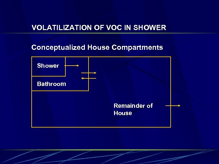 VOLATILIZATION OF VOC IN SHOWER Conceptualized House Compartments Shower Bathroom Remainder of House