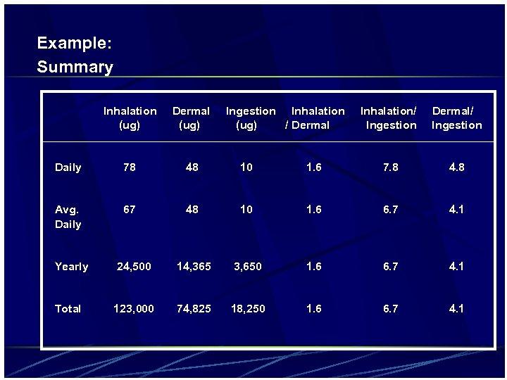 Example: Summary Inhalation (ug) Dermal (ug) Ingestion Inhalation (ug) / Dermal Inhalation/ Ingestion Dermal/